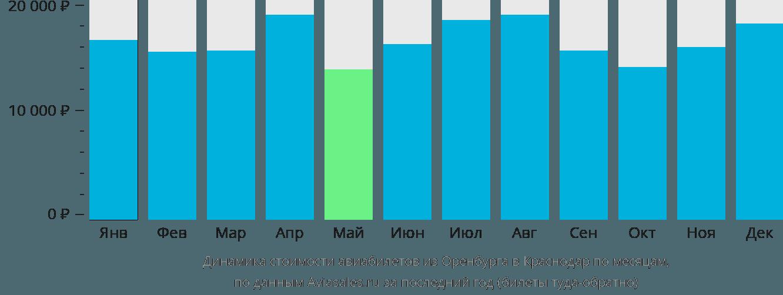 Динамика стоимости авиабилетов из Оренбурга в Краснодар по месяцам
