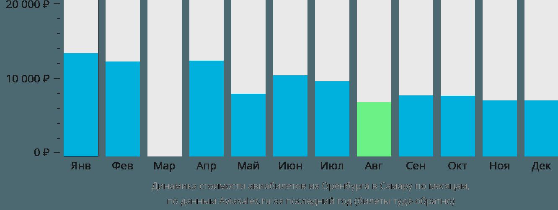 Динамика стоимости авиабилетов из Оренбурга в Самару по месяцам