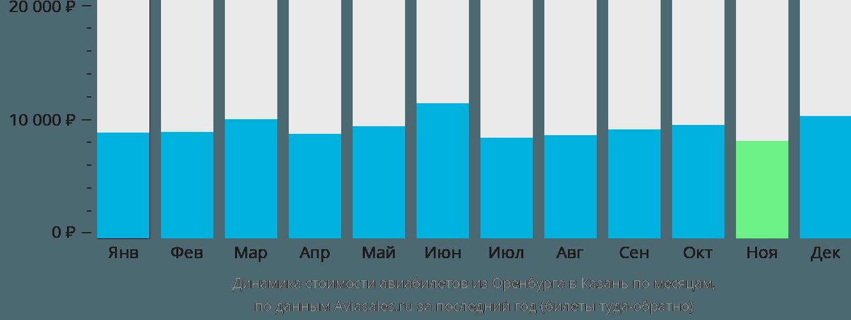 Динамика стоимости авиабилетов из Оренбурга в Казань по месяцам
