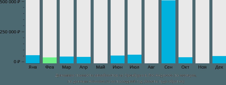 Динамика стоимости авиабилетов из Оренбурга в Лос-Анджелес по месяцам