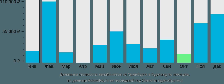 Динамика стоимости авиабилетов из Оренбурга в Худжанд по месяцам
