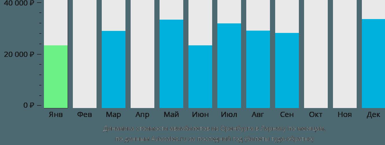 Динамика стоимости авиабилетов из Оренбурга в Ларнаку по месяцам
