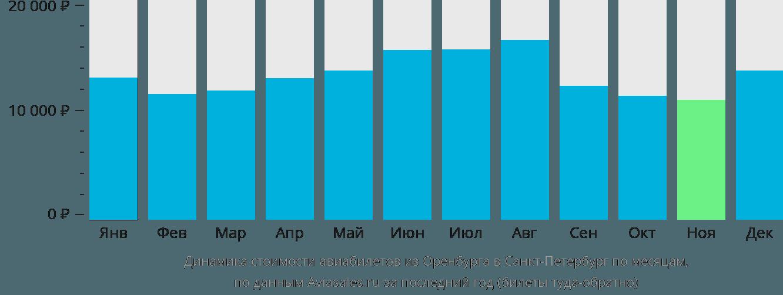Динамика стоимости авиабилетов из Оренбурга в Санкт-Петербург по месяцам