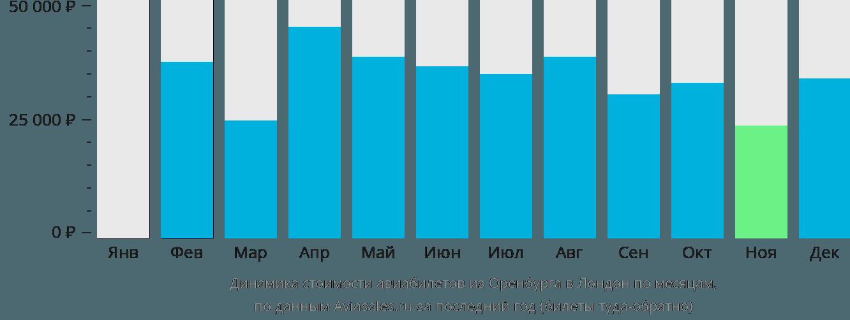 Динамика стоимости авиабилетов из Оренбурга в Лондон по месяцам