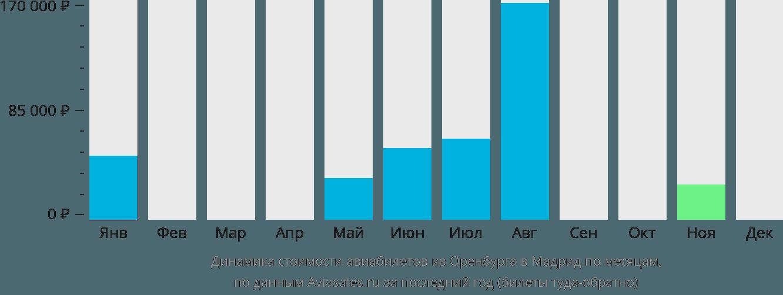 Динамика стоимости авиабилетов из Оренбурга в Мадрид по месяцам