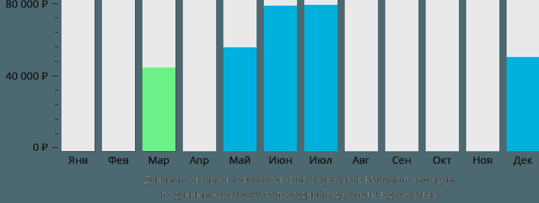 Динамика стоимости авиабилетов из Оренбурга в Майами по месяцам