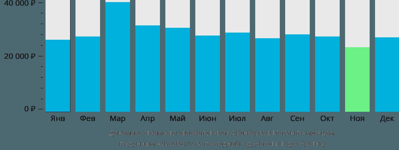 Динамика стоимости авиабилетов из Оренбурга в Милан по месяцам