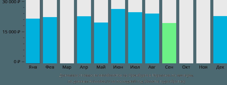 Динамика стоимости авиабилетов из Оренбурга в Мурманск по месяцам