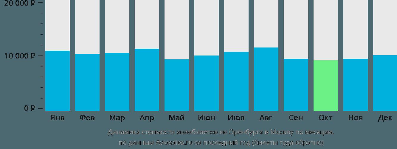 Динамика стоимости авиабилетов из Оренбурга в Москву по месяцам