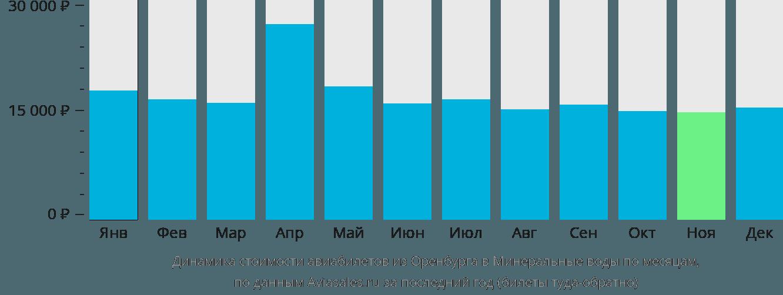 Динамика стоимости авиабилетов из Оренбурга в Минеральные воды по месяцам
