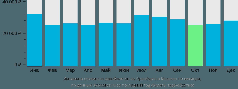Динамика стоимости авиабилетов из Оренбурга в Мюнхен по месяцам