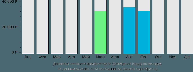 Динамика стоимости авиабилетов из Оренбурга в Ниццу по месяцам