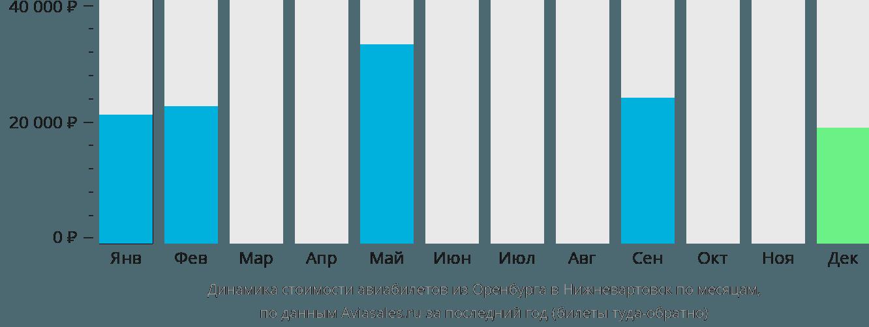 Динамика стоимости авиабилетов из Оренбурга в Нижневартовск по месяцам