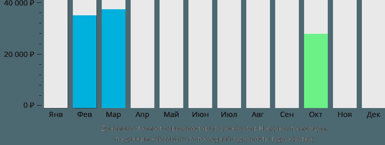 Динамика стоимости авиабилетов из Оренбурга в Ноябрьск по месяцам