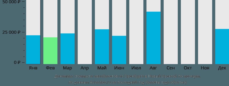 Динамика стоимости авиабилетов из Оренбурга в Новый Уренгой по месяцам