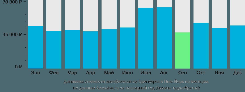 Динамика стоимости авиабилетов из Оренбурга в Нью-Йорк по месяцам