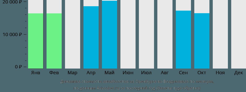 Динамика стоимости авиабилетов из Оренбурга во Владикавказ по месяцам