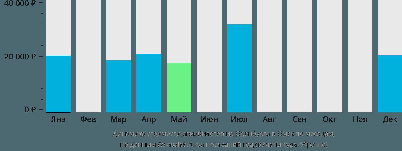 Динамика стоимости авиабилетов из Оренбурга в Омск по месяцам