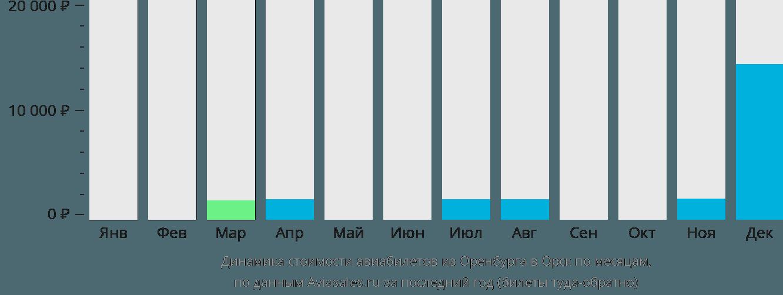 Динамика стоимости авиабилетов из Оренбурга в Орск по месяцам