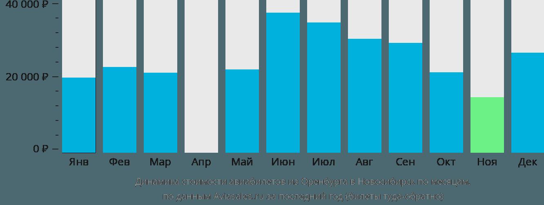 Динамика стоимости авиабилетов из Оренбурга в Новосибирск по месяцам