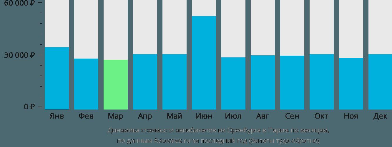 Динамика стоимости авиабилетов из Оренбурга в Париж по месяцам
