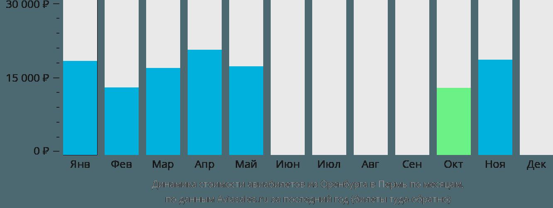 Динамика стоимости авиабилетов из Оренбурга в Пермь по месяцам