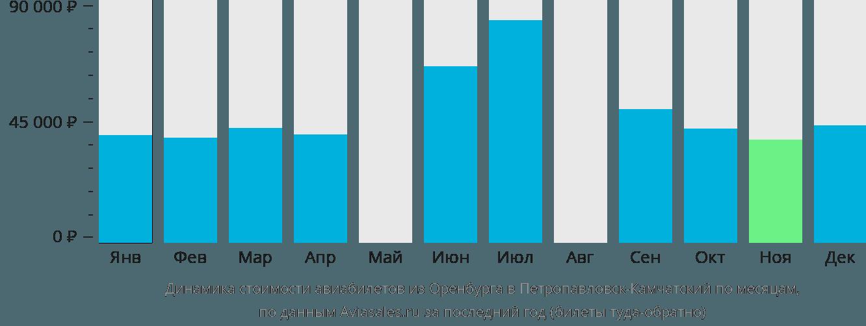 Динамика стоимости авиабилетов из Оренбурга в Петропавловск-Камчатский по месяцам