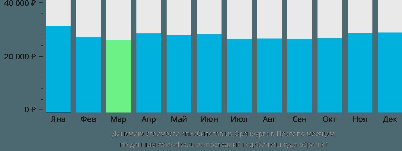 Динамика стоимости авиабилетов из Оренбурга в Прагу по месяцам