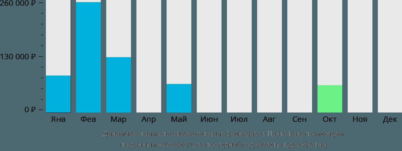 Динамика стоимости авиабилетов из Оренбурга в Пунта-Кану по месяцам