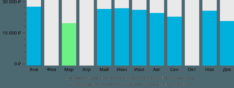 Динамика стоимости авиабилетов из Оренбурга в Ригу по месяцам