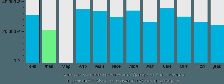 Динамика стоимости авиабилетов из Оренбурга в Рим по месяцам