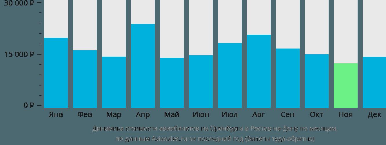 Динамика стоимости авиабилетов из Оренбурга в Ростов-на-Дону по месяцам