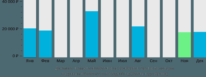 Динамика стоимости авиабилетов из Оренбурга в Саратов по месяцам