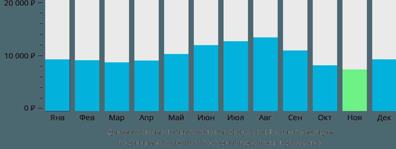 Динамика стоимости авиабилетов из Оренбурга в Россию по месяцам