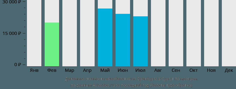Динамика стоимости авиабилетов из Оренбурга в Сургут по месяцам