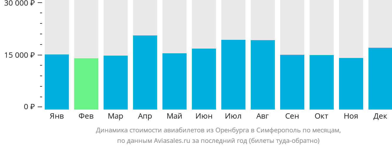 Динамика стоимости авиабилетов из Оренбурга в Симферополь по месяцам