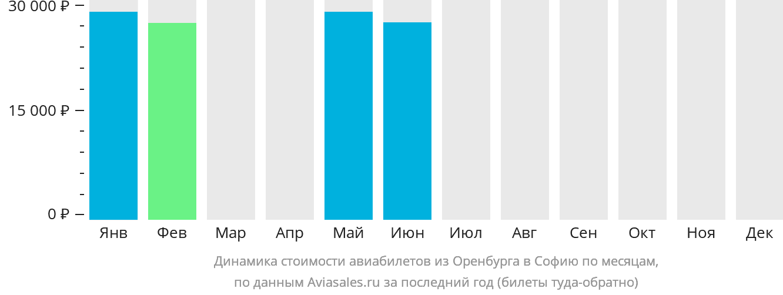 Динамика стоимости авиабилетов из Оренбурга в Софию по месяцам