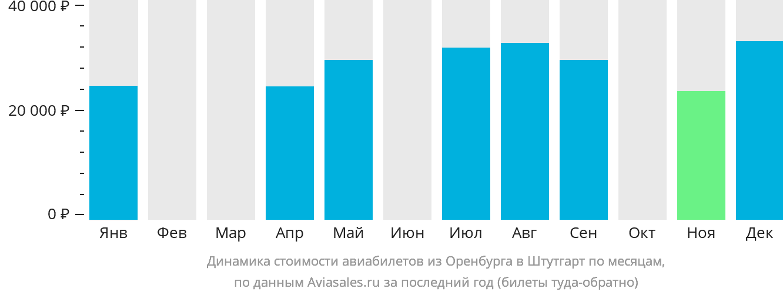 Динамика стоимости авиабилетов из Оренбурга в Штутгарт по месяцам