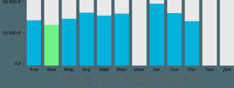 Динамика стоимости авиабилетов из Оренбурга в Ставрополь по месяцам