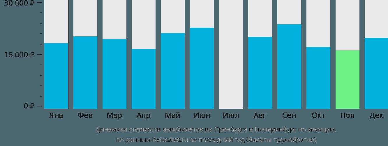 Динамика стоимости авиабилетов из Оренбурга в Екатеринбург по месяцам