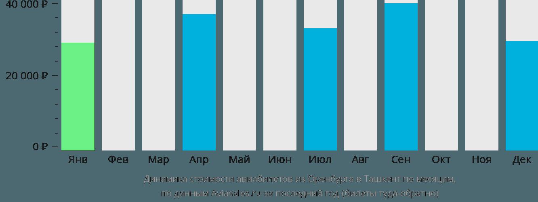 Динамика стоимости авиабилетов из Оренбурга в Ташкент по месяцам