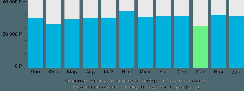 Динамика стоимости авиабилетов из Оренбурга в Тбилиси по месяцам
