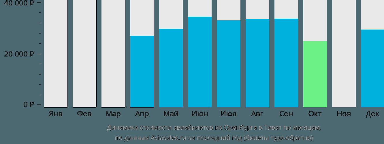 Динамика стоимости авиабилетов из Оренбурга в Тиват по месяцам