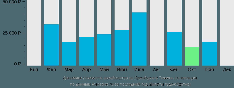 Динамика стоимости авиабилетов из Оренбурга в Тюмень по месяцам