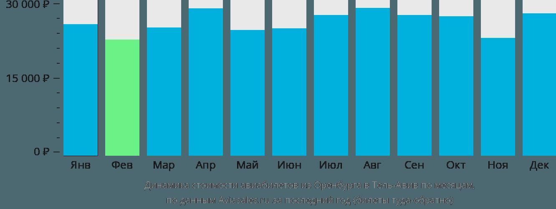 Динамика стоимости авиабилетов из Оренбурга в Тель-Авив по месяцам