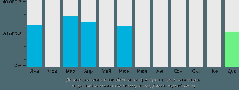 Динамика стоимости авиабилетов из Оренбурга в Томск по месяцам
