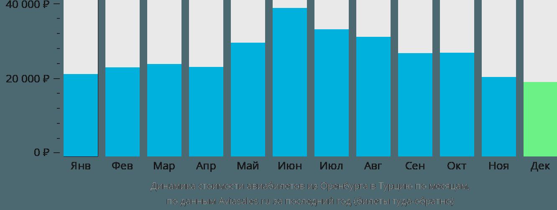 Динамика стоимости авиабилетов из Оренбурга в Турцию по месяцам