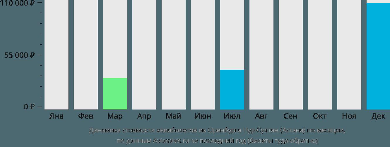 Динамика стоимости авиабилетов из Оренбурга в Астану по месяцам