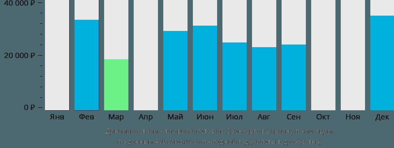 Динамика стоимости авиабилетов из Оренбурга в Украину по месяцам