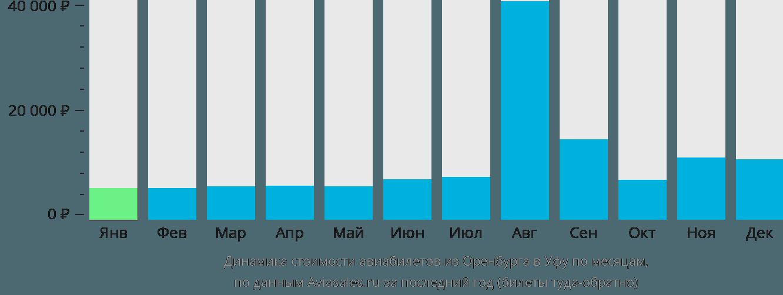 Динамика стоимости авиабилетов из Оренбурга в Уфу по месяцам